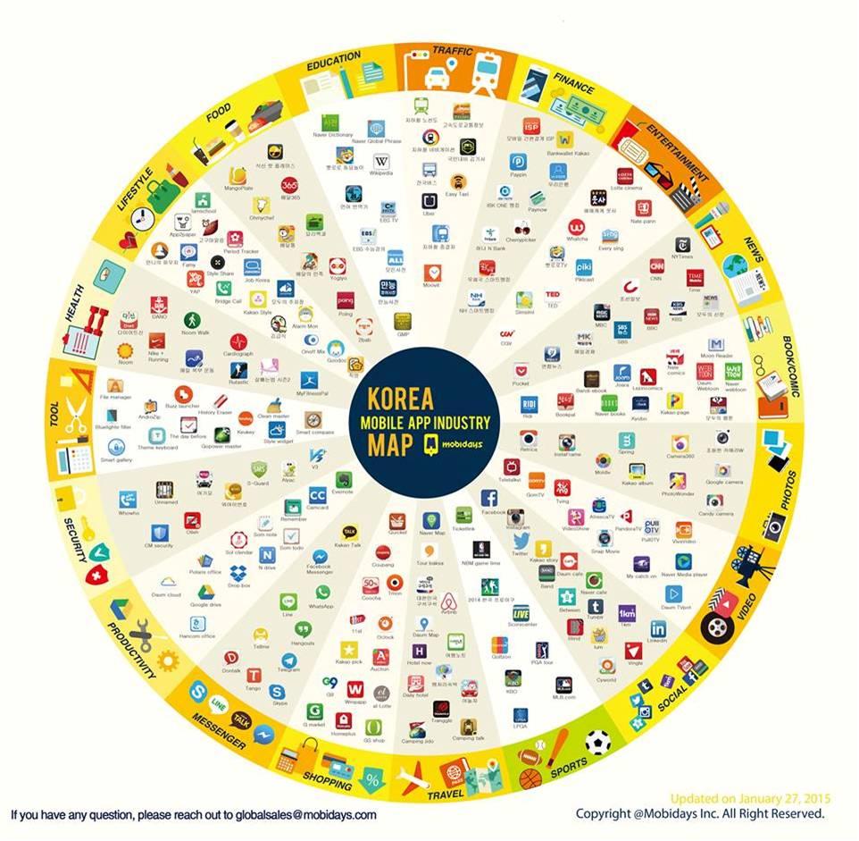korea mobile app industry