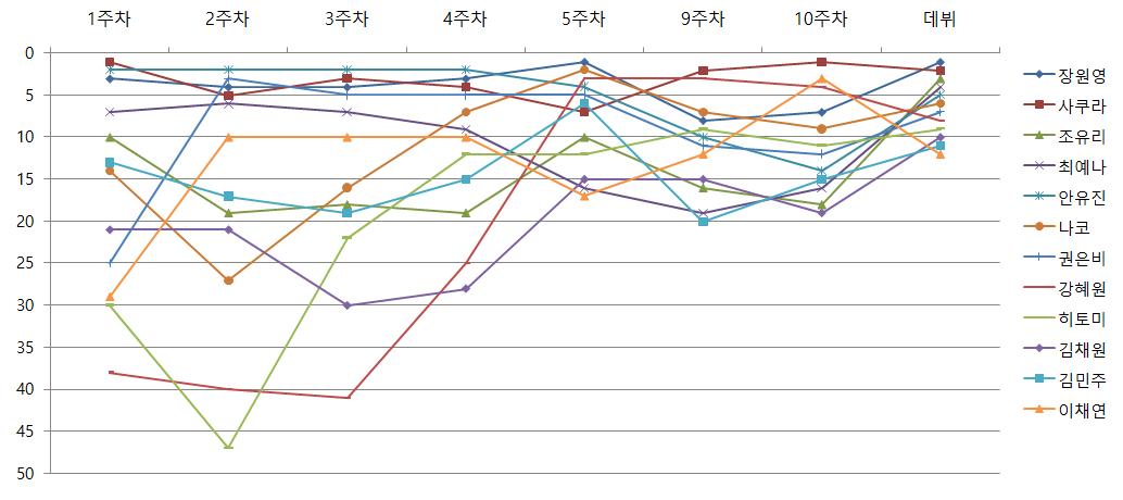시즌3의 최종 순위 변화 (타 시즌도 거의 비슷하다)