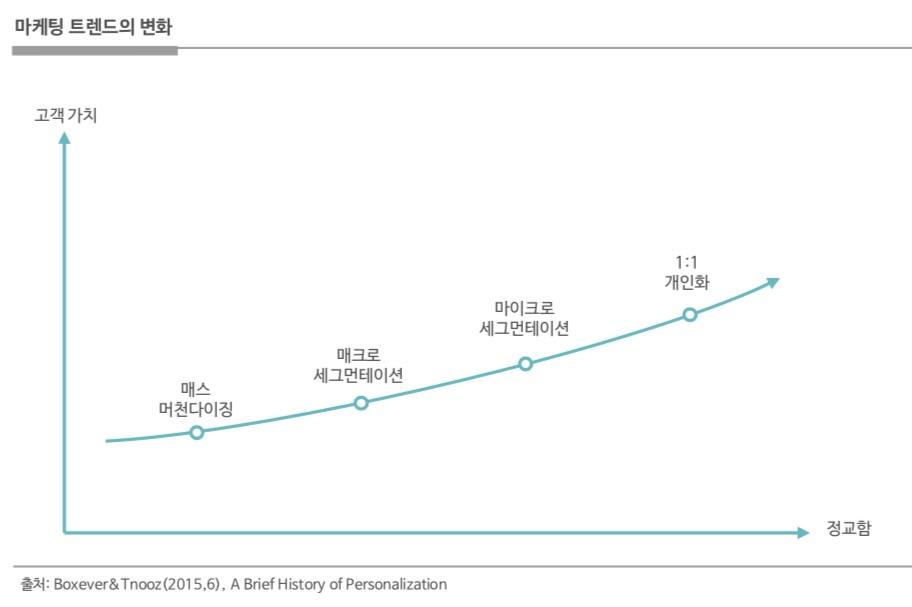 시대에 따른 마케팅 트렌드의 변화