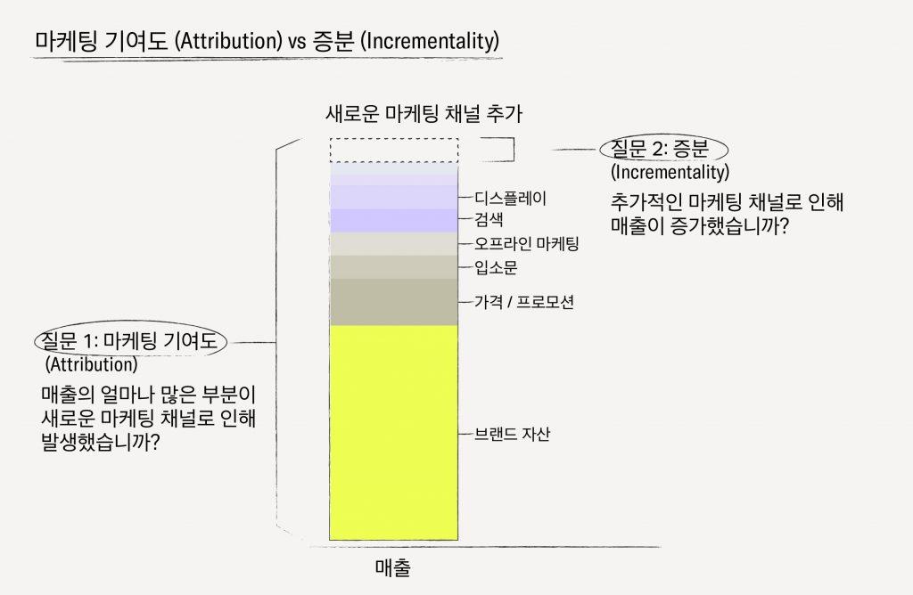 이미지에 대체텍스트 속성이 없습니다; 파일명은 11-Performance-Measurement-The-Pros-and-Cons-of-Attribution-and-Incrementality-01-KR2-1024x668.jpg 입니다.