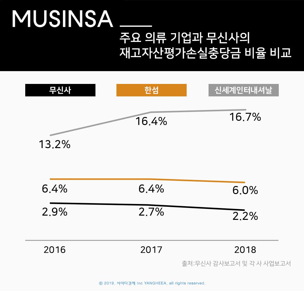 주요 의류 기업과 무신사의 재고자산평가손실충당금 비율 비교